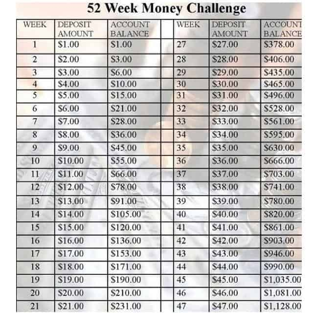 Taking the 52 week savings challenge - 4 Hats and Frugal