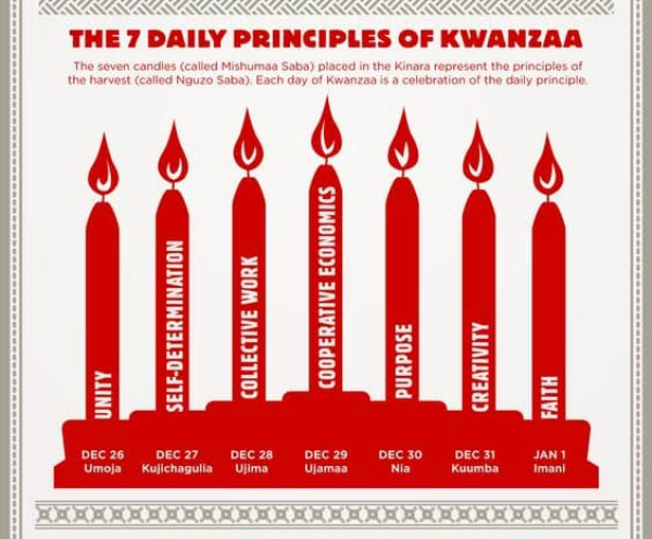 Want to learn more about Kwanzaa, the holiday celebrated from December 26th to January 1st? Read this post to learn about the 7 days of celebration.
